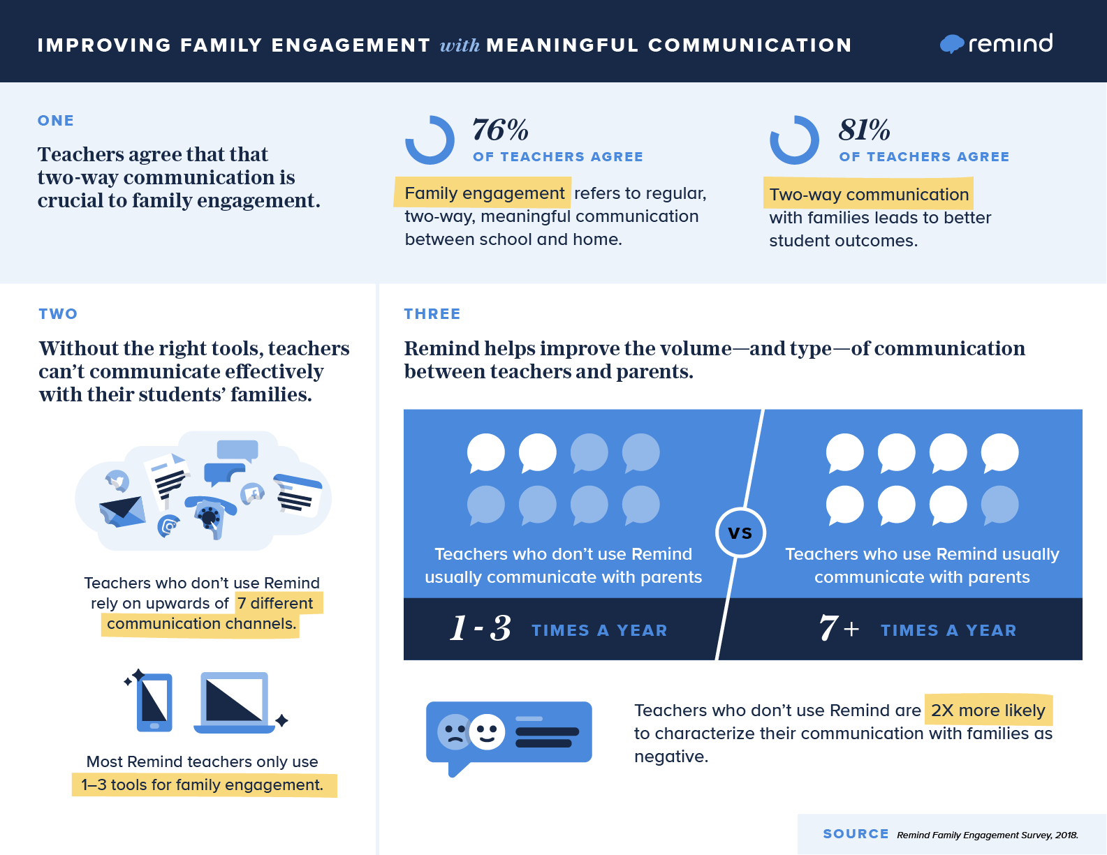 Communication and family engagement infographic